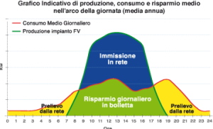 grafico_risparmio_energia